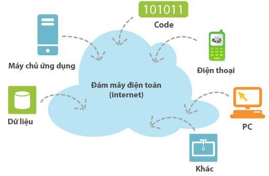 cloud-computing2 (2)