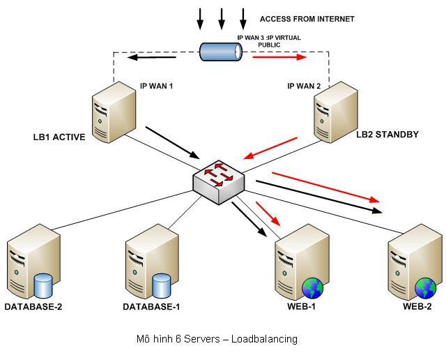 Server_-_loadbalancing