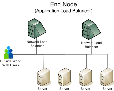 Load Balancing2