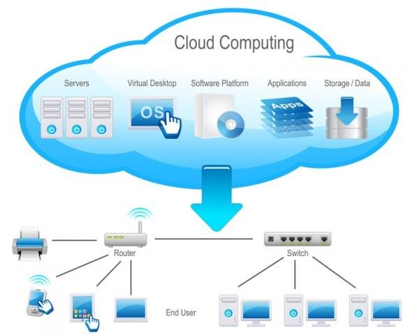 dich-vu-cloud-computing